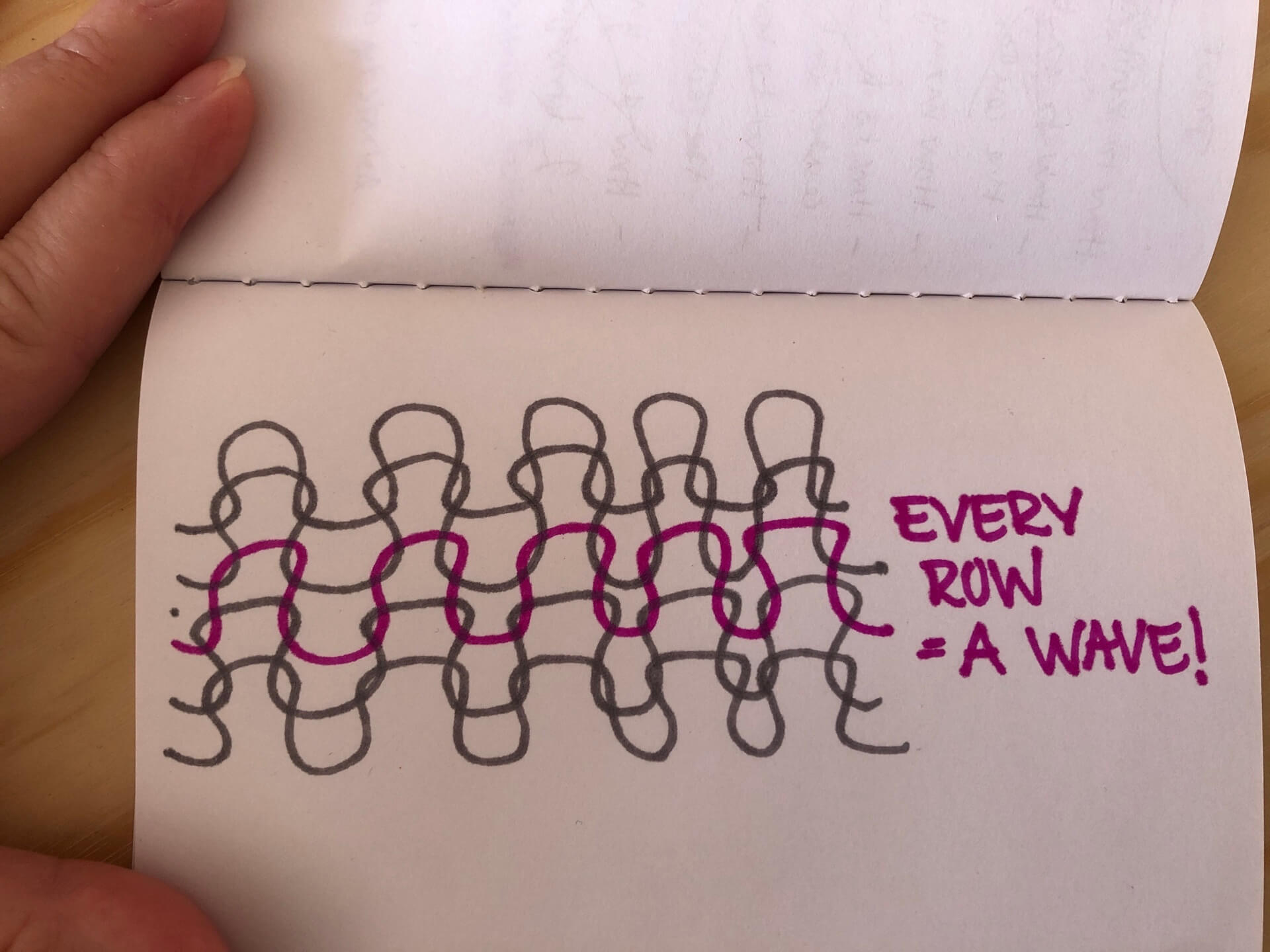 a drawing showing how every row of knitted fabric equals a wave.