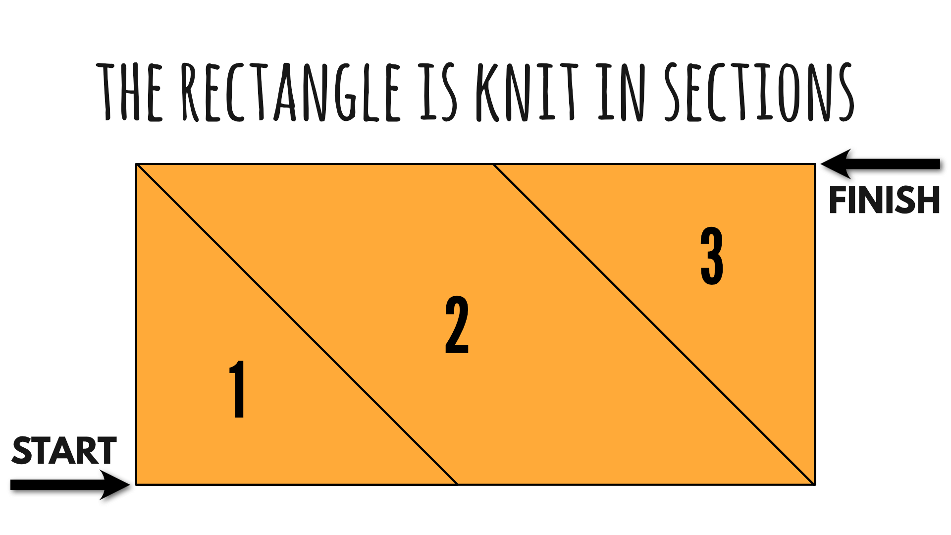A rectangle knit from corner to corner is worked in sections.